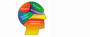 A jobbik részünk – az érzelmi intelligencia fejlesztése
